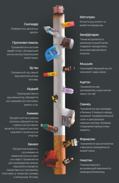 La composición de los cigarrillos.